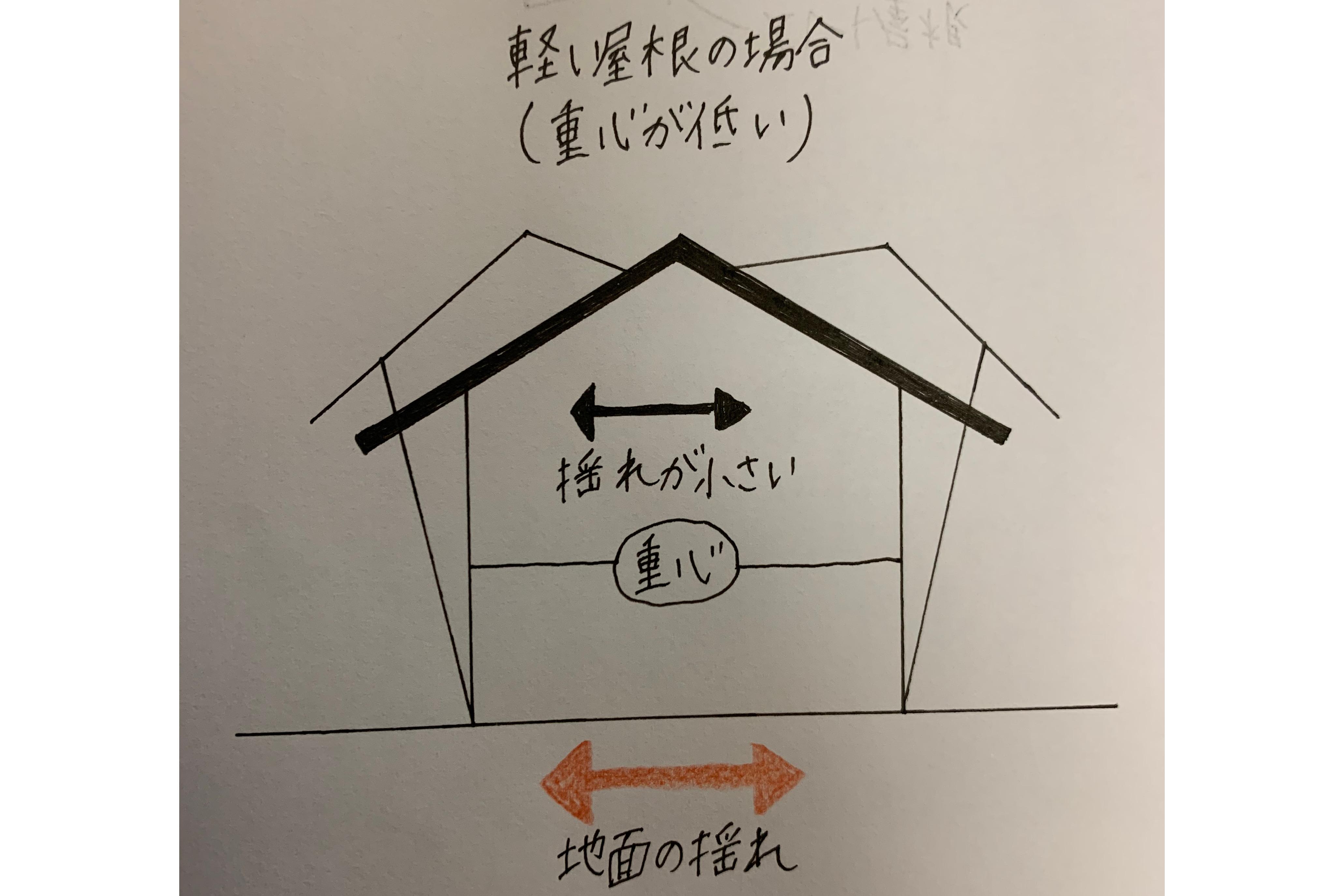 軽い屋根の場合揺れが小さい