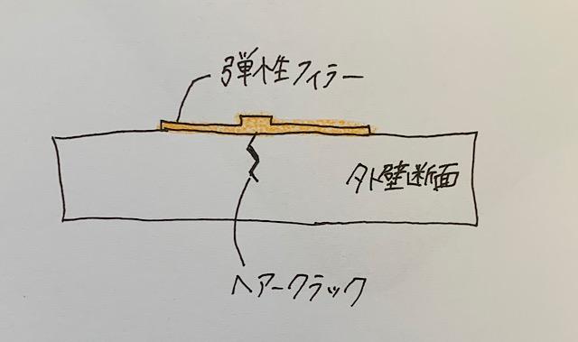 ヘアークラックの修繕方法