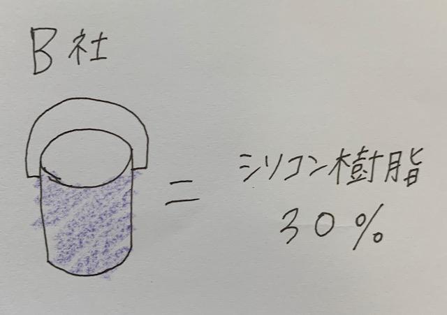 B社シリコン樹脂30パーセント