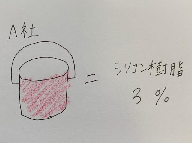 A社シリコン樹脂3パーセント