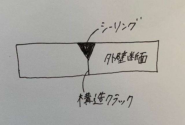 構造クラックの修繕方法