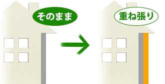 外壁 カバー工法